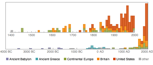 Plot showing the number of events per decade and per century